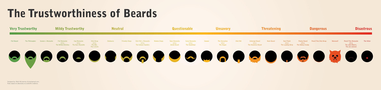 the beard o meter
