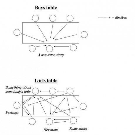 Boys vs. Girls. . Girls table. couldn't resist, you still get my thumb