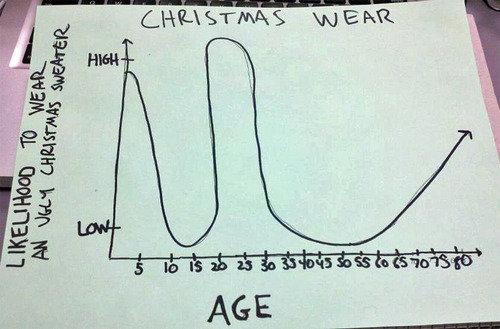 Christmas. .