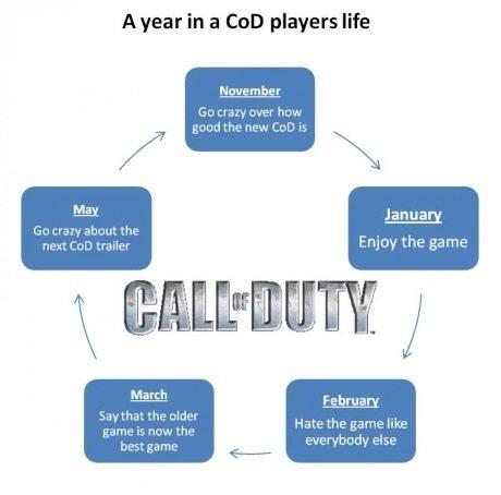 "CoD calender. A year in a CoD players life. A year in a Cat} players life November m ""ash MIE I GET, Janna March iommi ""tyrale, Walala ' rau-: Mlit IE' 'talk ti calender COD"