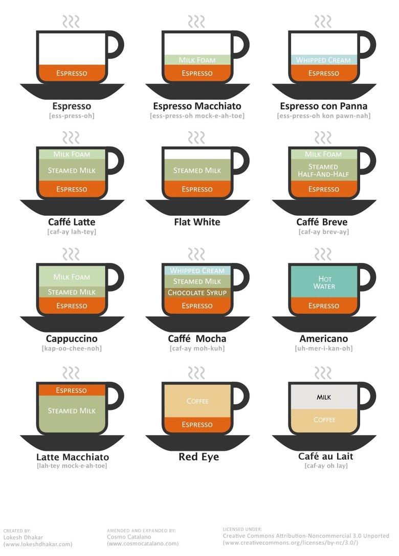 different coffee types. not mine, found in internets i like new friends. Espresso Espresso Macchiato Espresso con Penna Ron Eao MILK STEAMED MILK STEAMED ' ESPR