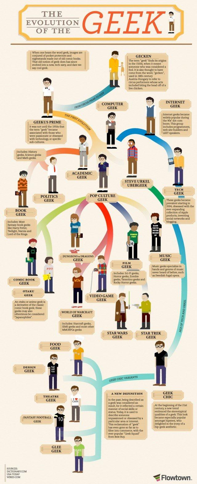 Evolution of Geeks. Love it when the captcha equals 69. THE I? EVOLUTION n OF THE - tlt allt t t, tsd' tiga, , ttet i mum: Hut gps% mummy GEEK WHEN Erna _ GEEK. sexy geeks
