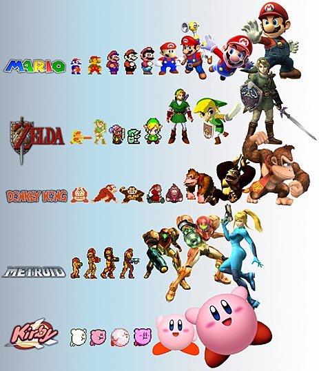 Evolution of games. nostalgia ftw.. lool kirby just gets bigger