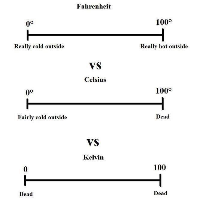 Fahrenheit vs celsius