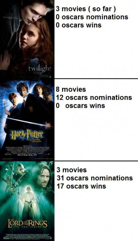 Final Score. . 3 movies ( so far , O wears nominations O oscars wins 8 movies 12 Oscars nominations O oscars wins u' 31 Oscars nominations Oscars wins