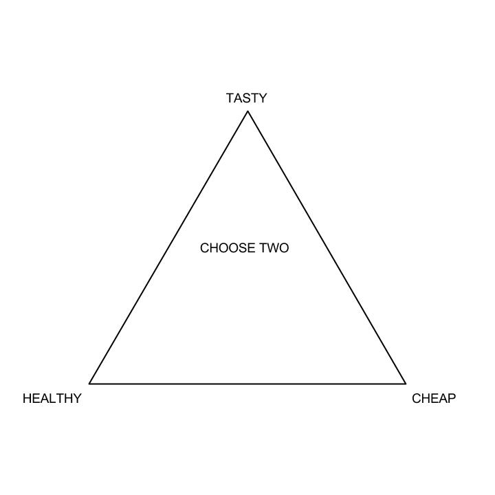 Food. . TASTY HEALTHY CHEAP. Hard mode: Choose one