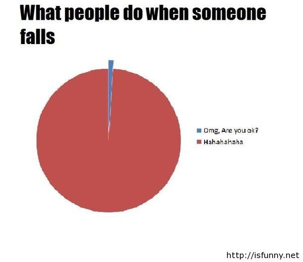 Funny joke when someone falls. Funny joke when someone falls isfunny.net/funny-joke-when-someone-falls/. I Hahahahaha http:// imfunnynet