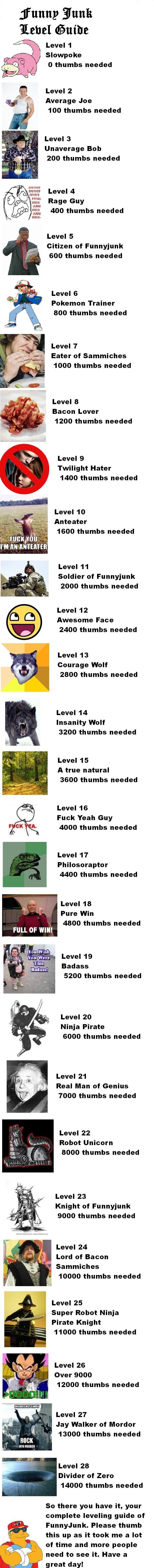 FunnyJunk Level Guide. . funny 3121121 (Hittite Level 1 Slowpoke o thumbs needed Level 2 Average Joe 100 thumbs needed Level 3 Unaverage Bob 200 thumbs needed L