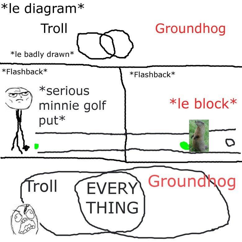 Groundhogs. like? . diagram Troll Groundhog badly drawn (CAC) Flashback Flashback serious minnie golf block put l roh
