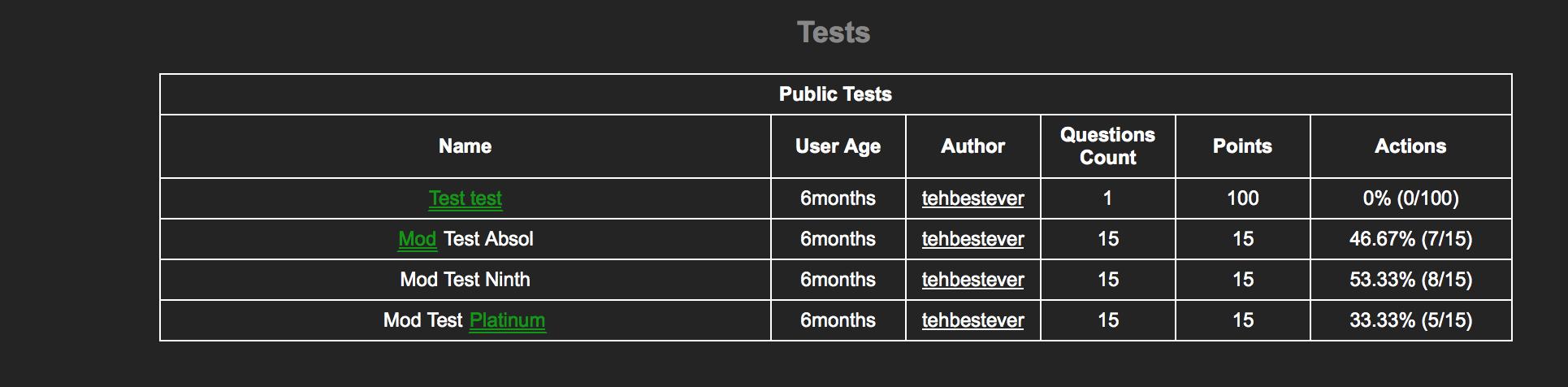 Guys I'm gonna be a. mod. Public Tests Questions Count User Age tehbestever tyhe () Test Absol tehbestever 46. 67% (711 5) Mad Test Ninth tehbestever 53. 33% (8
