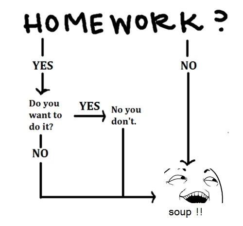 Is homework helpful