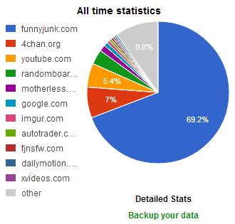 I think I have a problem. . All time statistics funnyjunk. com ychan. org youtube. com .. motherless, google. com imgur. com autotrader. a.. com com other Detai