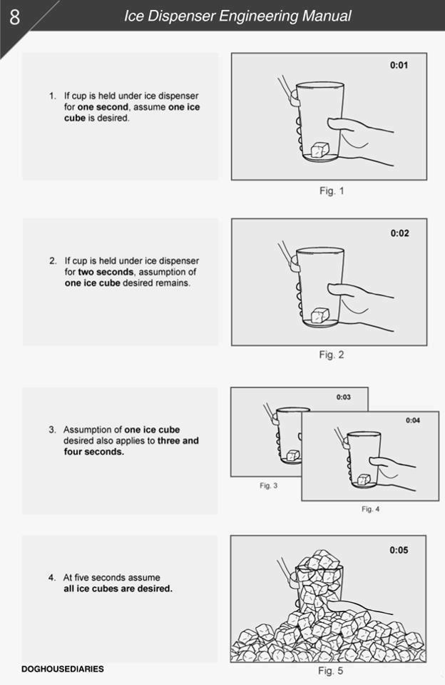 Ice Machine Engineering Manual.... .. the last three tags... Ice machine engineering manual haha funny lol