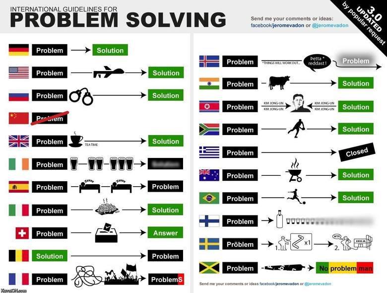 International problem solving. . INTERNATIONAL GUIDELINES FOR P B I E M S O I hfil 'it tit Send me your comments or ideas: E Problem EL It Fira Problem - q - I