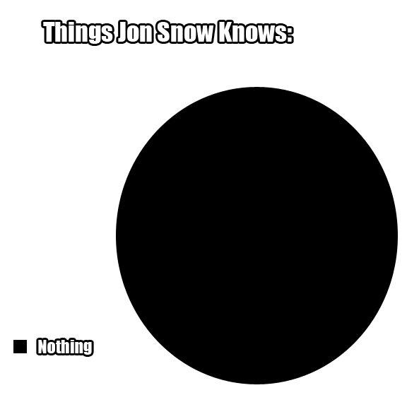 """Jon Snow. yep... """"You know nothing Jon Sno-OHOH!"""""""