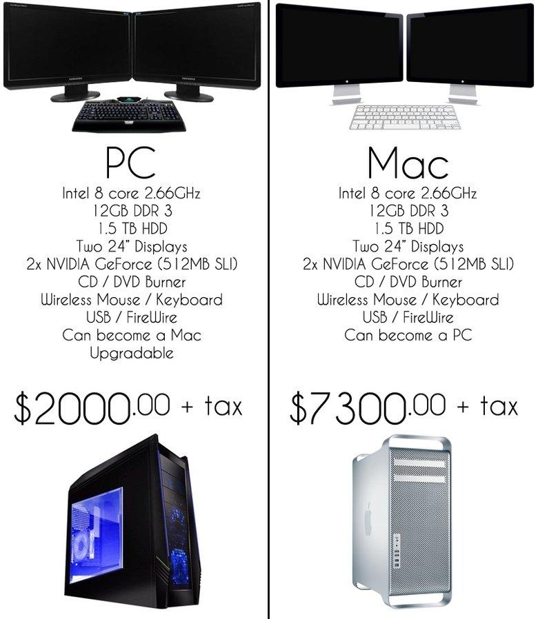 Mac vs PC 3. funnyjunk.com/funny_pictures/958916/Mac+ vs+PC+4/<br /> funnyjunk.com/funny_pictures/958515/Mac+vs+PC+2/<br /> funnyjunk.com/funny_pict