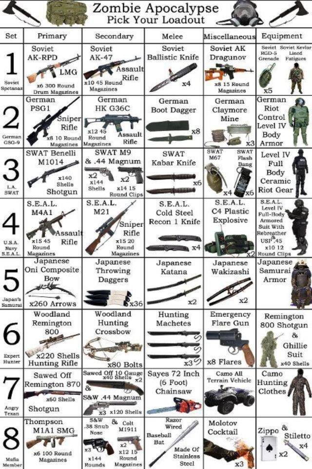 Make sure you are ready. . Zombie Apocalypse Eil Pick Your Loadout #1; Emma 1: 14 LE 1143. 1 Plastic Jgfd,' l, I Explosive Maud t Suit Ailith maul In - am: AS s