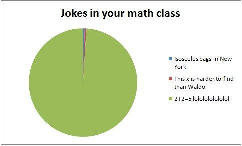 Math Class A Little Bit Of Math Humor