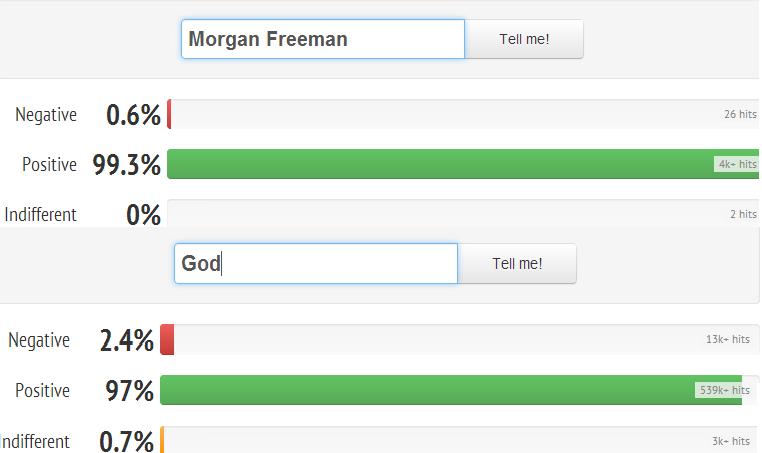 Morgan freeman - 1 God - 0. . l Morgan Freeman l Tell new Negative ihw',) l', I 26 hits Positive ) _ -ahit: s Indifferent UK, 2 hits l Godl l Tell me! Negative  none
