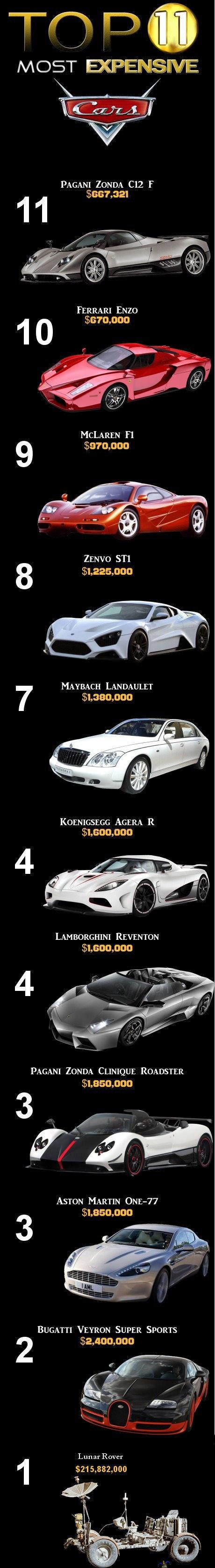 Most expensive cars in the world.. Found it on and all the credit goes to make of this.. ZONDA F 321 FERRARI ENE!) tlt) Sama, tatt MC LAREN Fl 9 ttritt, ttchtt