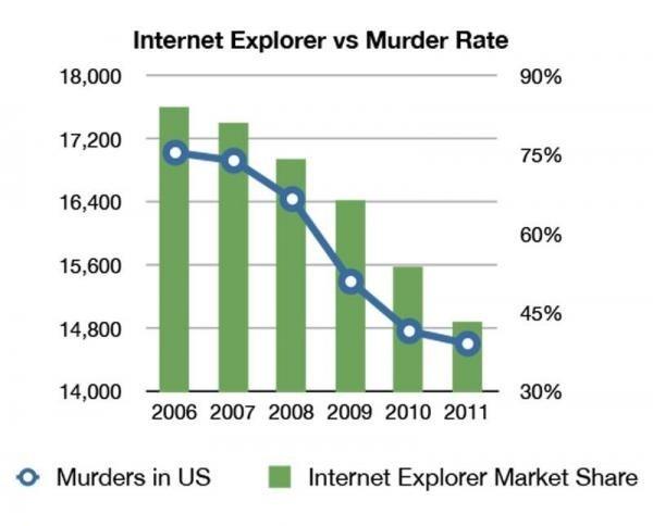 Murder. . Internet Explorer we Murder Rate Ir, 200 WE 10, 400 15. 800 14. 000 14, 000 30% 2006 200? 2000 2009 2010 2011 o Murders in US I Internet Expiered Mark