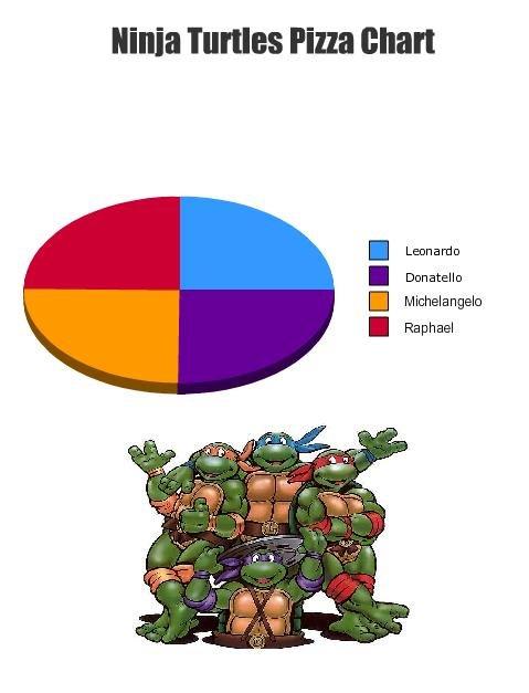 Ninja Turtles Pizza Chart. Teenage mutant ninja turtles! . min turtles Pizza chart I Michelangelo I Raphael Ninja Turtles leonardo donatello michelangelo Raphael mutants Pizza Pie