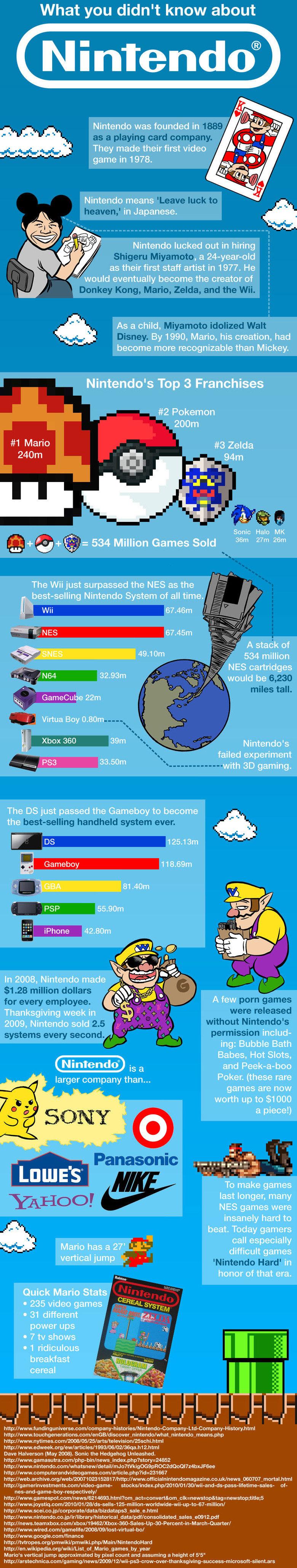 Nintendo Facts. .