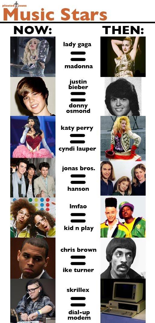 Now and then. compilation. Stars llooll. T. :1 lady saga iii] ll ' lellel madonna ' Main ieber dunny Bill I Katy Perry 1% mia ill ha-. nsan chibis brown We turn