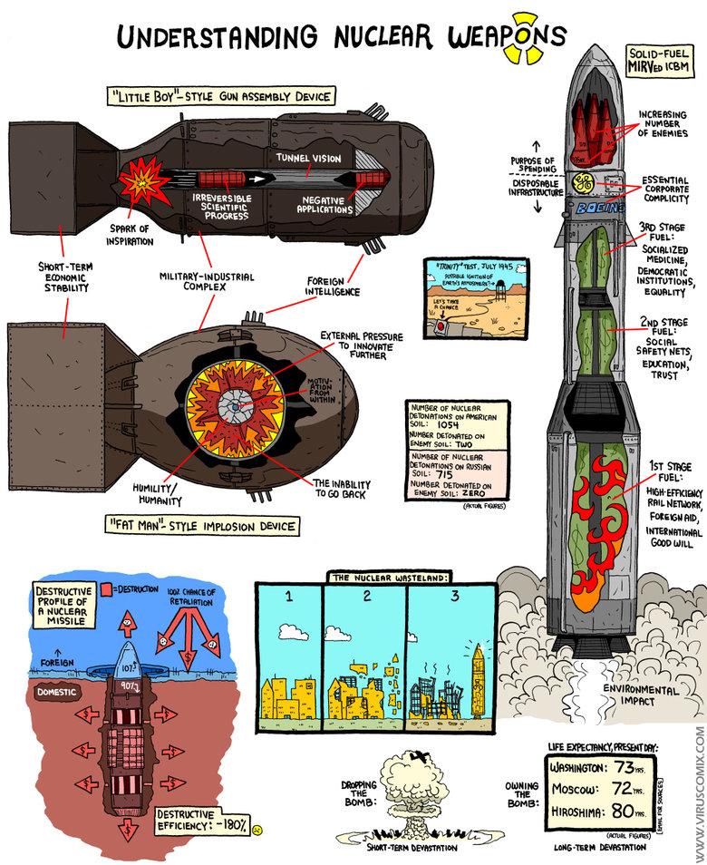 """Nuclear Weapons. . UNDERSTANDING NUCLEAR Peru tyy/ l- STYLE tot """"' Dam] Wtt Human: w' or EHEHEHE'. 1 133- Conn. PROGRESS Emu"""" L 1 lla' p/ litl It tal' Rt. rrt 2"""