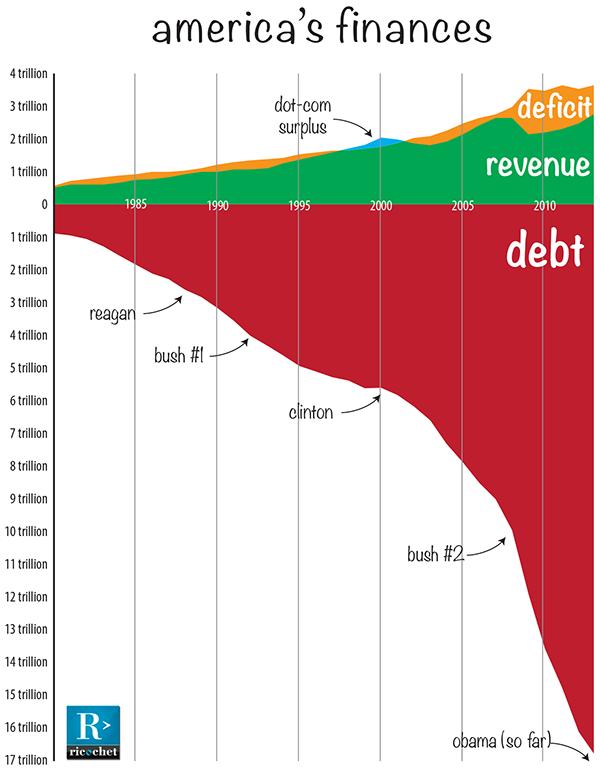 Oy vey. . america' s) finances I trillion 1 trillion million ll) bf I trillion e 3 trillie 4 trillion 5 trillion 7 Winn ll trillion 12 trillion 13 trillion M tr