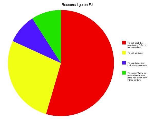 Reasons I go on FJ. . why reasons i Go on FJ funny graph Poster Items GIF lolol