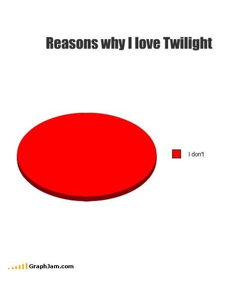 Reasons why i love twilight. GEDDIT?. my I we Twilight