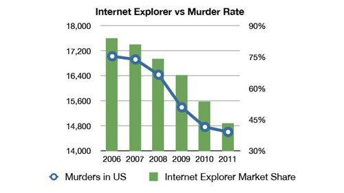Seems legit. . Internet are Murder Hate mane T 1?, IMMD 15. 400 15, 600 14. 8110 14, ttom 2006 ECU? 2008 2009 2010 21111 o Murders in US I Internet Explore Mark