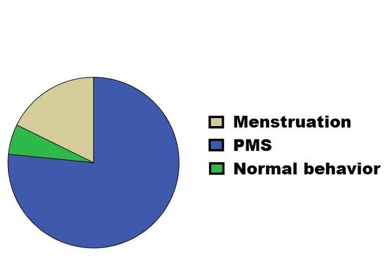 Some girls.... I hope you laughed.. El Menstruation I PMS I Normal behavior