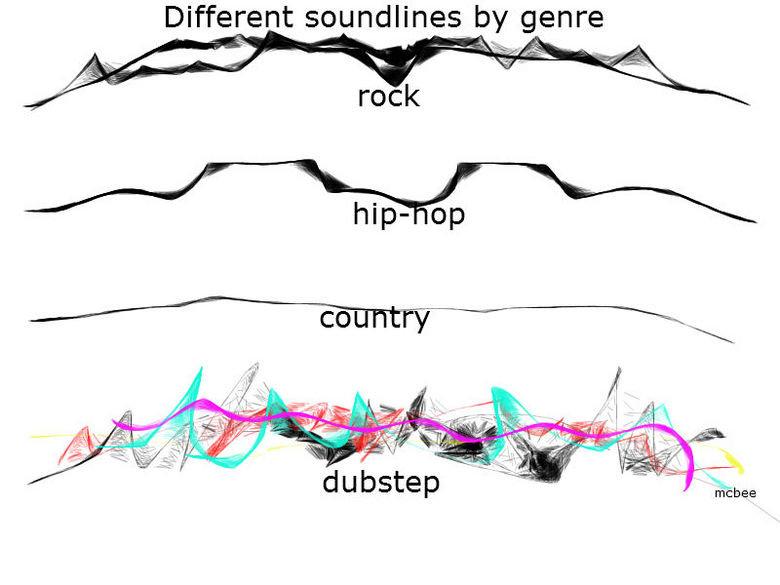 Soundlines by genre. OC. freebee