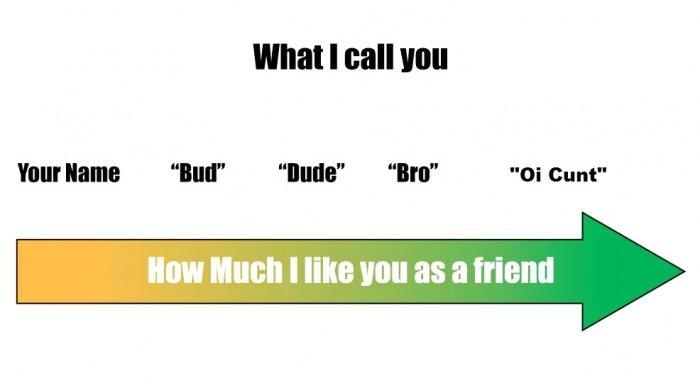 "Spectrum of friendship. . What I II mu Your has ""lull"" ''thatta"" ""Ira"" ""OI cunt"""