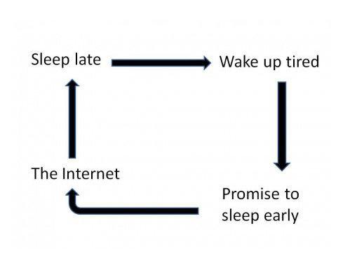 The Funnyjunk Life.. . Sleep late T Wake up tired The Internet t Premise tn sleep early