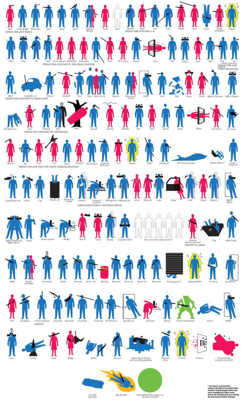 The Kills Of Voorhies. Enjoy the various kills of Jason Voorhies. Source: .