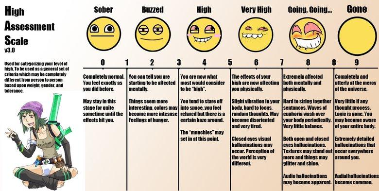 The High Chart. How high are you?. M. lumen man man an nun. an tatt