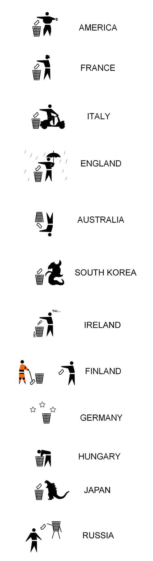 trash. . AMERICA arll d) FRANCE ITALY g' I ENGLAND Atl, 1 E ll AUSTRALIA d? SOUTH KOREA trt; Jr'' IRELAND aw A d' FINLAND MR A Ylt ltr tlt E GERMANY miimii HUNG