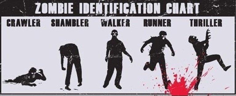 "Zombie Classification. . mm: ICE] Illigal SHINE! ""III!. Repost classification chart"