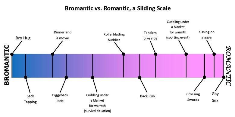 BROMANCE vs ROMANCE. where do you and your bro stand?. BROMANTIC Bro Hug Sack Tapping Brodashtic: vs. Romantic, a Sliding Scale Cuddling under a blanket Dinner
