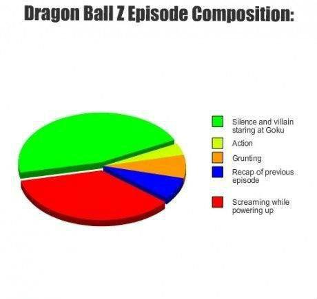Dragon Ball Z. . I Emma and villain nng E] Anion I 55: 33 I Screaming while petering UP