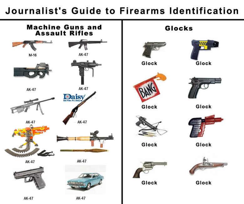 glocks..... . Journalists Guide to Firearms Identification Machine Guns and Assault Rifles. Glock