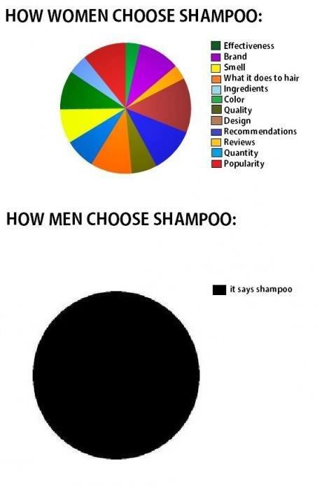 Shampoo. .
