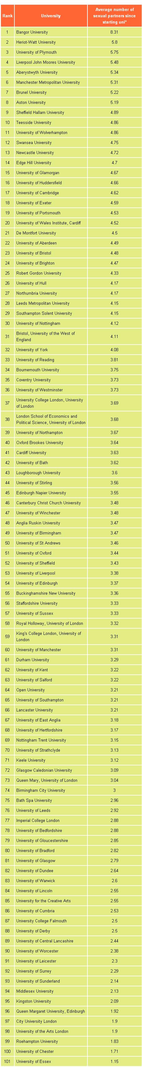 The most important uni league table. Sorry Essex.. III SUI LEI 100 101 Bangor University University University of Plymouth Liverpool John Madras University Aber