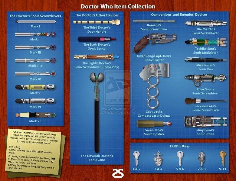 Witch Doctor Items. Doctor Who Tools. The Doctor? Sonic Screwdrivers Mark I Ma II dot Mark ill Mark HIE Mark W Market nil.' Pffrad Mark Hi Mark Ital illain Milt