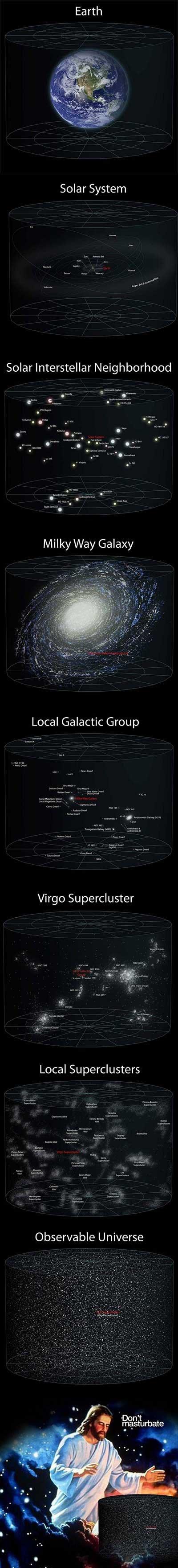 Woah. . Earth Solar Interstellar Neighborhood Eviler:- 55 E Local Galactic Group Legall earh.. Still cracks me up, every damn time.