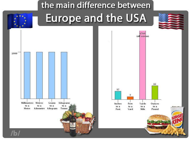 Dating in europe vs us