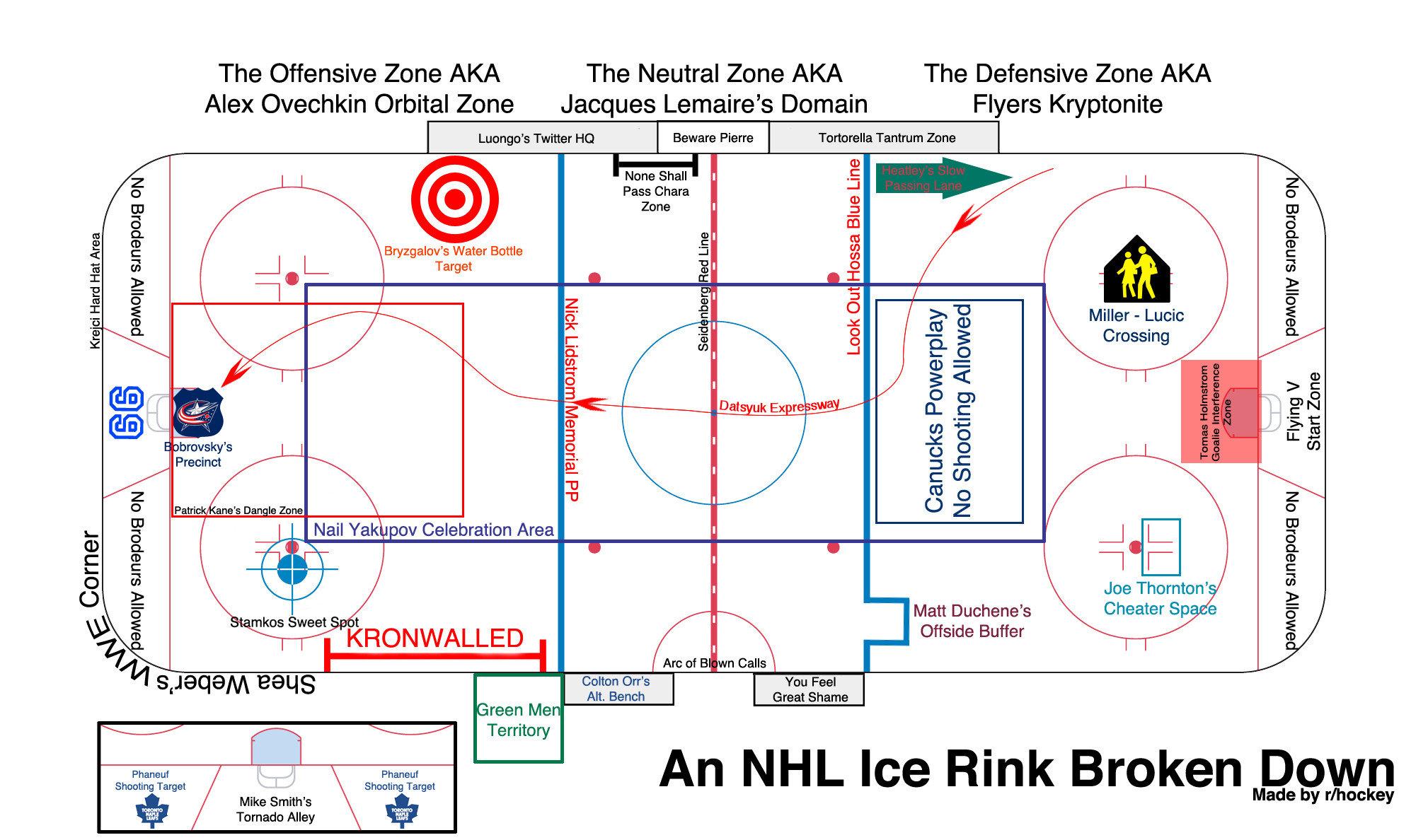 Anatomy of a Hockey Rink